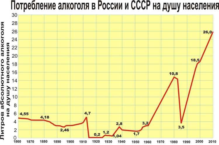 Потребление алкоголя в россии по годам график
